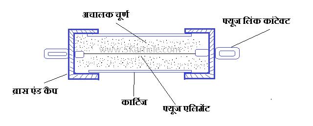 HRC Fuse Diagram